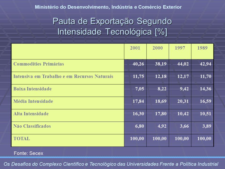 Pauta de Exportação Segundo Intensidade Tecnológica [%]